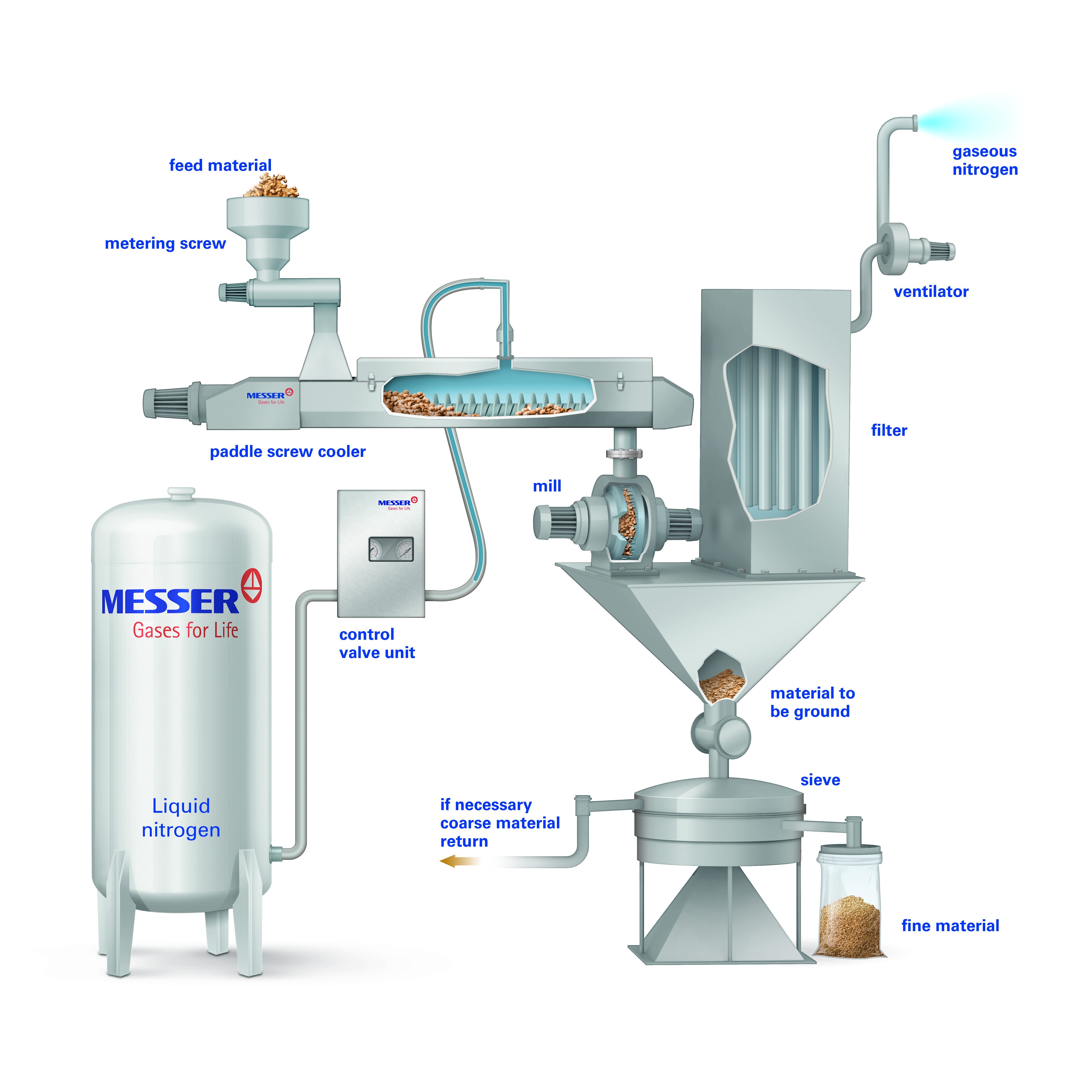 Cryogen technology for product cooling