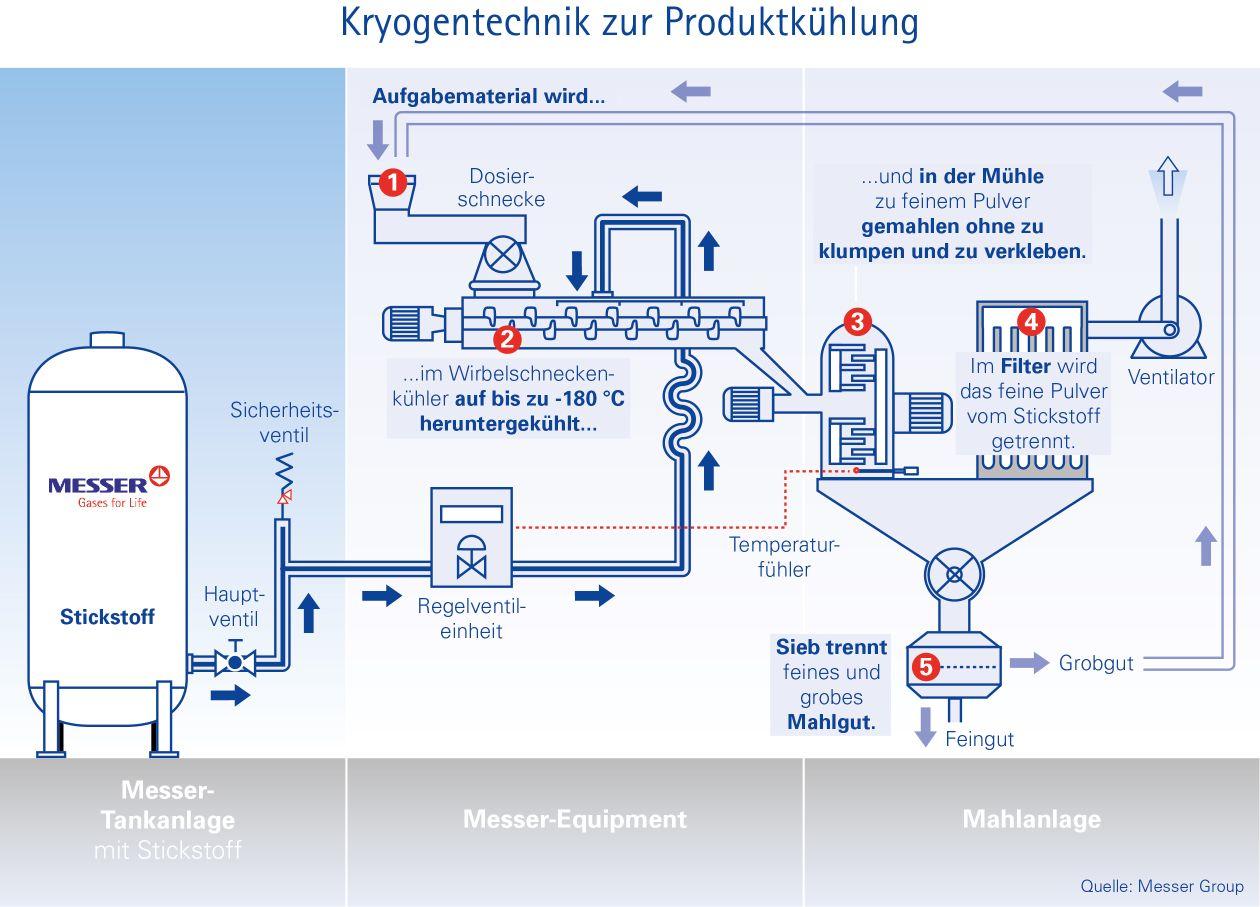 Grafik Kaltmahlen de Schema 002 FeinePulver_dtsch, Aug. 2014_2.jpg