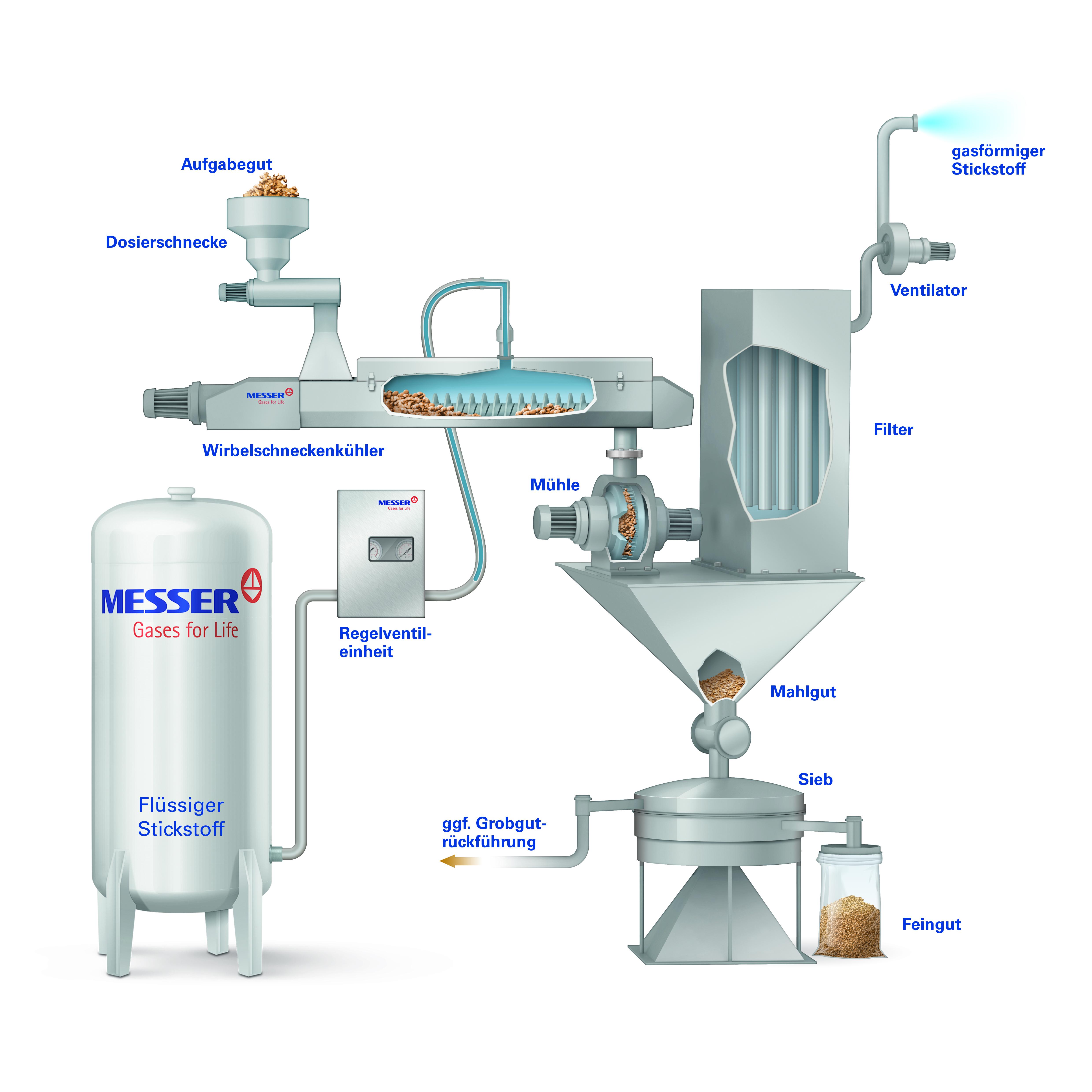 Kryogentechnik zur Produktkuehlung